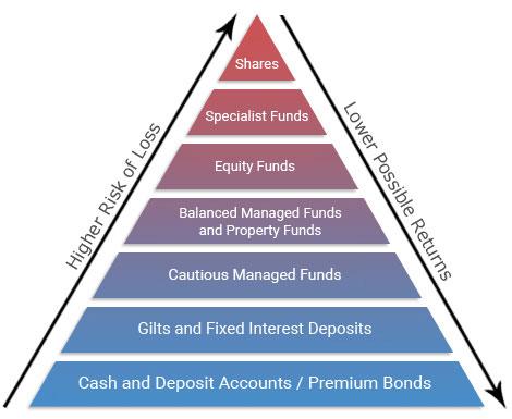 Investment Pyramid